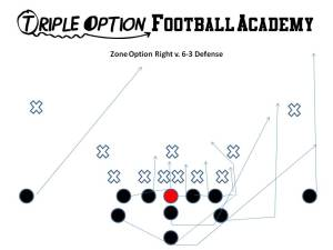Zone Option versus Goal-line (6-3) Defense.