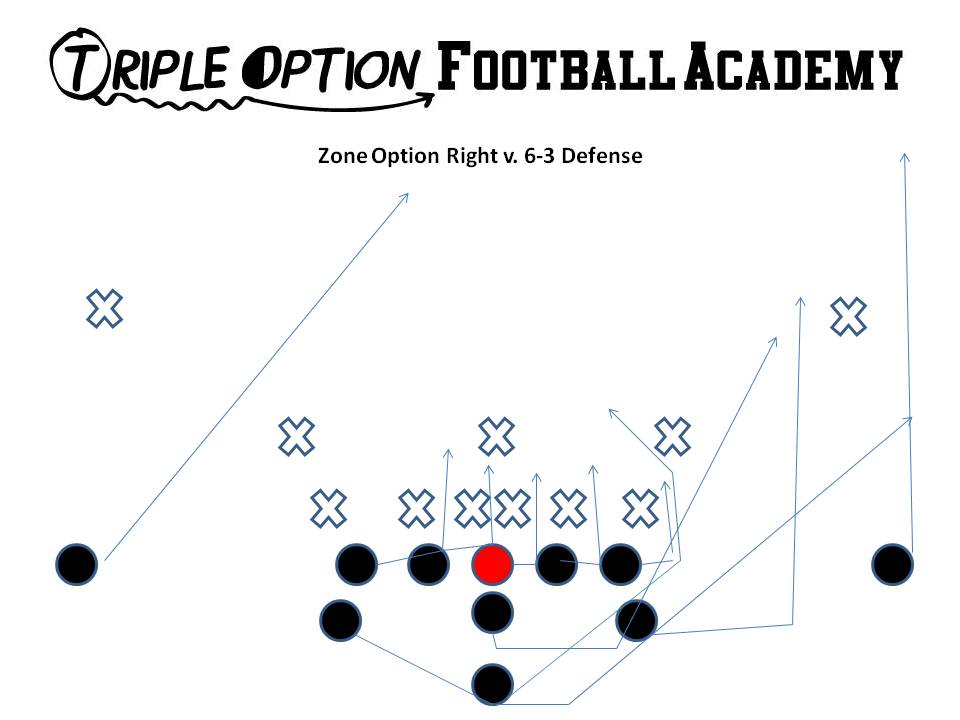 Triple Option Football Goal-Line Compilation