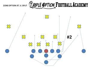 Zone Right v. 4-4 (Split) Defense