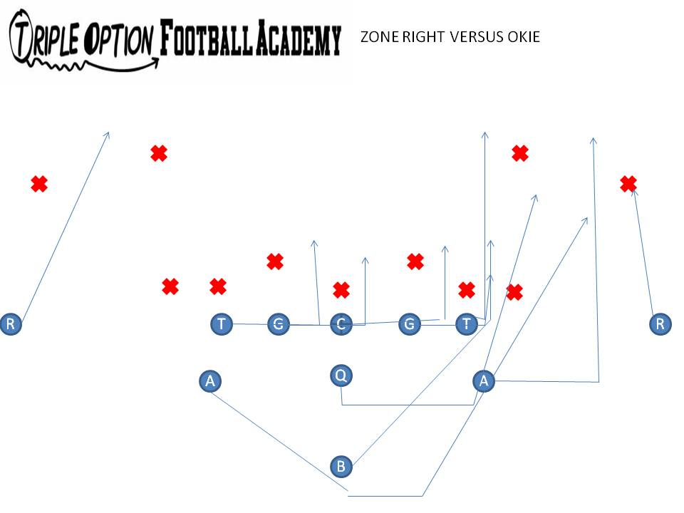 triple option football playbook  zone option vs  50