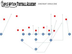 Zone Option versus 3-4/50 Defense.