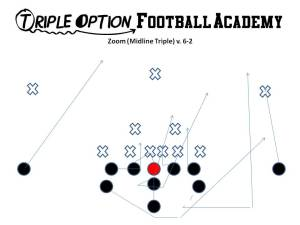 Zoom (Midline Triple) v. 6-2. The Playside Guard Veers A-gap into the shade and the B-Back bends OFF the action key, which is the shade.