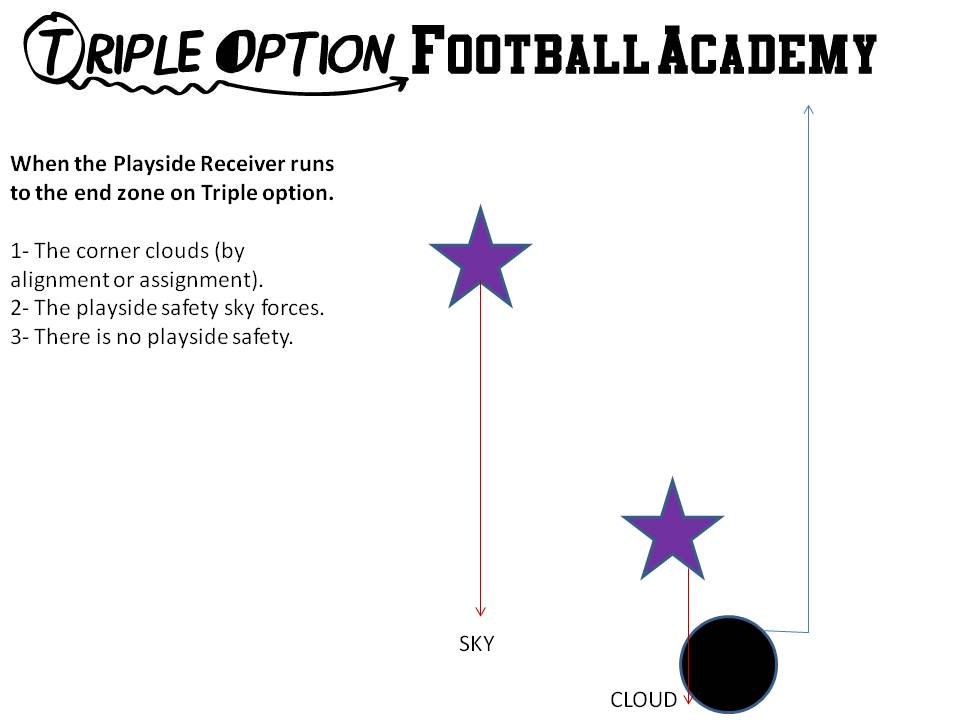 Triple Option Offense Playside Receiver Blocking Progression