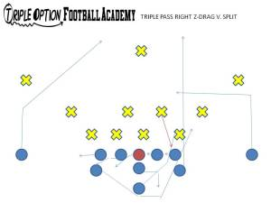 Triple Pass Z-Drag is to be run to the short side of the field as the Receiver is about eight yards from the Playside Tackle.   The Playside Receiver runs 10 yards and incuts, replacing the Playside Inside Linebacker's hook/curl zone.   Now the Playside Linebacker will think twice when tackling the B-Back. Then, your dive phase of the Triple/Midline is easily re-established.