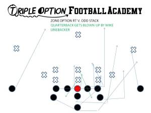 Zone Right v. Odd Stack-- Mike runs off the Playside Guard's Scoop block, and blows up the Quarterback in the backfield for a loss of three.