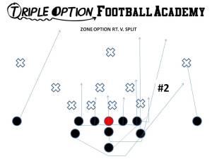 Zone Option v. Split Defense PR- Near Deep Defender PA- #3 PT- Scoop (v. 5 technique)- Veer PG, C, BG, BT- Scoop BA- Pitch BR- Cutoff Q- Zone Steps, Pitch #2 B- Zone Path, Block first linebacker inside of the count.