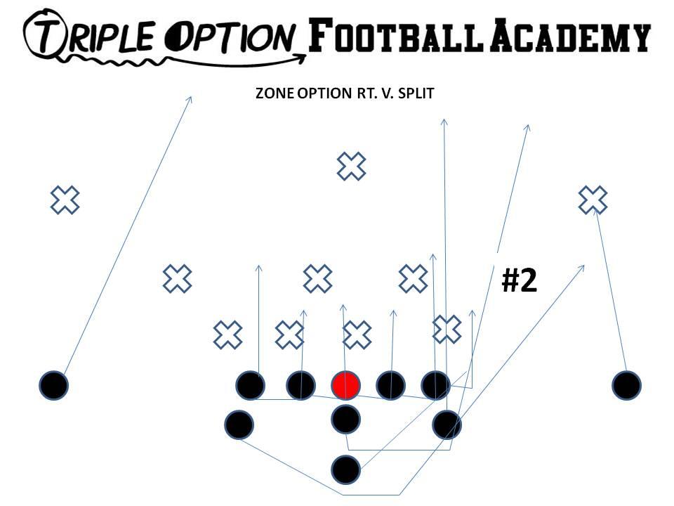 Triple Option Football Playbook: Zone Option versus 4-4Defense