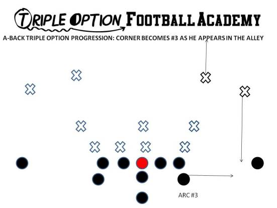 The Playside A-Back rhythmic drops (1st step), crosses (2nd step), runs (3rd step), and blocks whoever shows in the alley.  This can be either the safety or the corner in a 4-across look.  Here, it's the Corner.