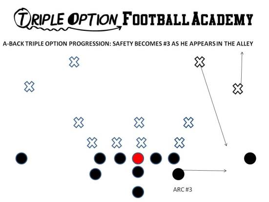 The Playside A-Back arcs to #3 and blocks whoever shows in the alley.  This can be either the safety or the corner in a 4-across look.  Here, it's the safety.