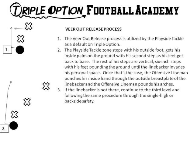 Veer Out Release Process (Triple Option Football Academy)