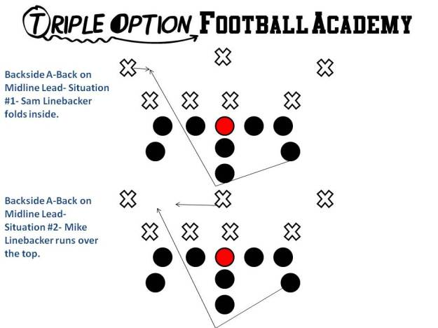 Backside A-Back's progression on Lead (Midline Double Option)