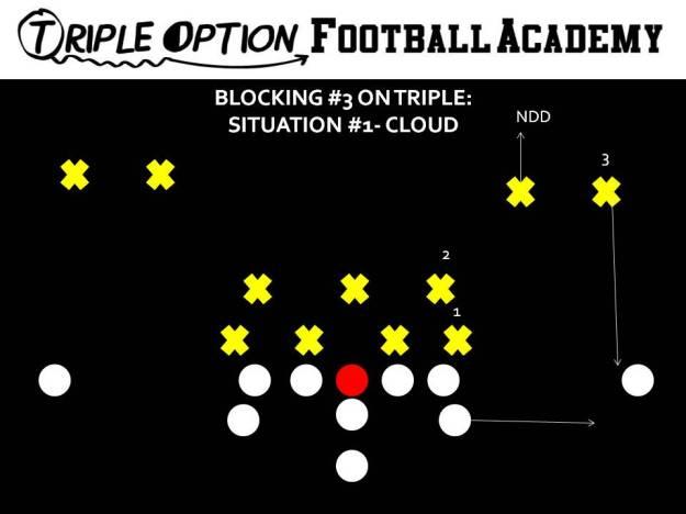 BLOCKING 3 ON TRIPLE- CLOUD