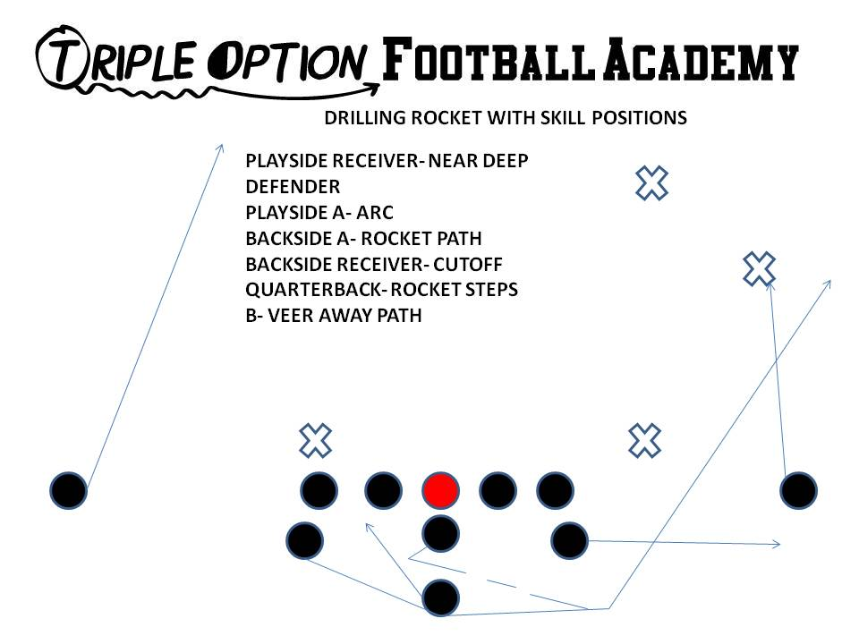 Drilling the Rocket Toss with SkillPositions