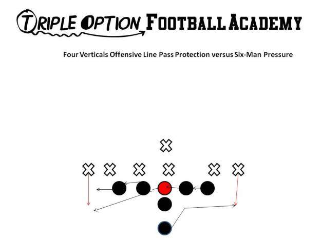 Offensive Line Pass Protection on Four Verticals. The Offensive Line slides away from the call. With the Center and the Backside, if there is no immediate threat in the Center's gap, he will peel on his third step and block the first threat off the Backside Tackle. The B-Back runs his veer path, flattens out, and blocks the first threat off the Playside Tackle.