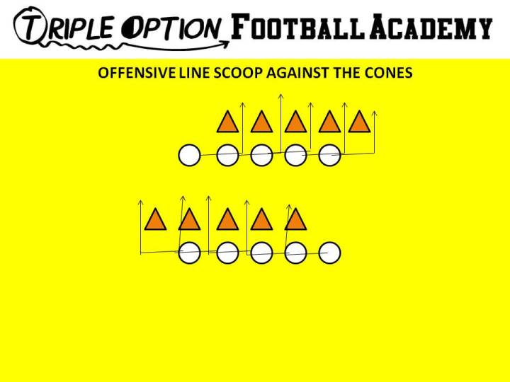 Offensive Line--Scoop the Cones. The Offensive Linemen Open-Run-Vertically Crash... Then, they align and do this again. This simulates the exact Scoop block technique.