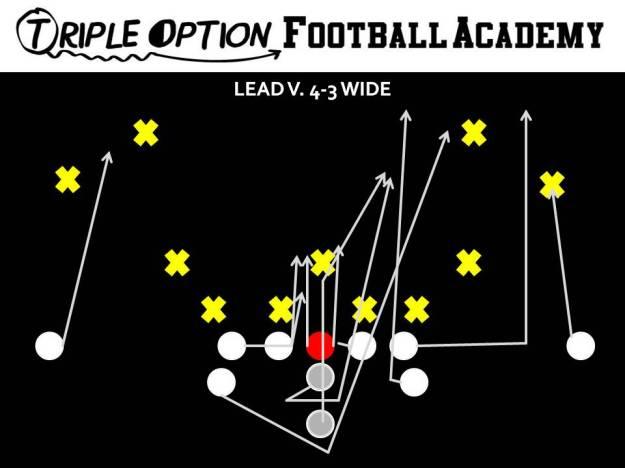 Midline Lead versus 4-3 Wide. PR- Deep Defender PA- Fold PT- Arc PG- Veer-Scoop (v. 0,1) C/BG- Ace BT- Scoop BA- Lead BR- Cutoff Q- Mid 1 B- Mid Path