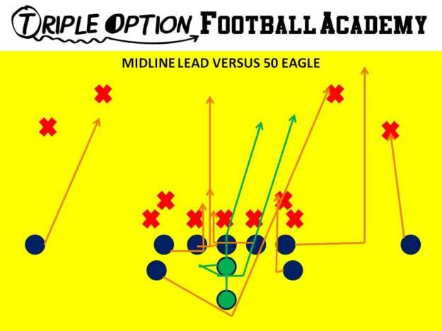 Midline Lead versus 50 Eagle. PR- Deep Defender PA- Fold PT- Arc PG- Veer to Scoop (versus 0,1) C/BG- Ace (Backside A-gap) BT- Scoop BA- Lead BR- Cutoff Q- Mid 1 B- Mid Path