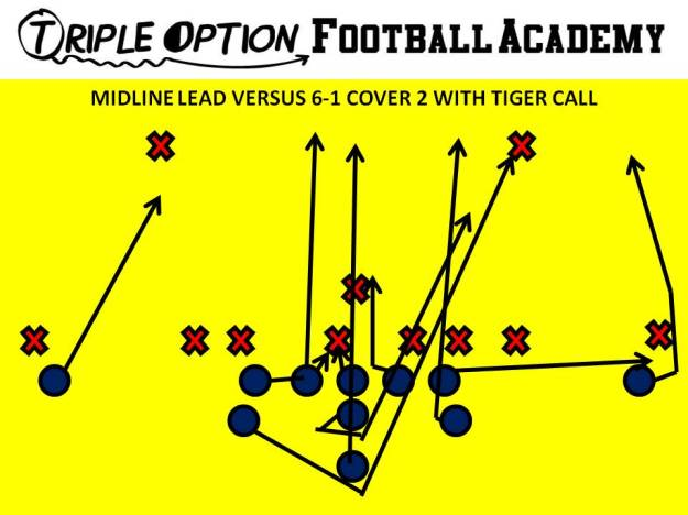 Midline Lead with Tiger Call versus 6-1 Cover 2. Playside Receiver- Deep Defender Playside A- Fold Playside Tackle- Alley Playside Guard- Veer Center/Backside Guard- Ace Backside Tackle- Scoop Backside A- Lead Backside Receiver- Cutoff Quarterback- Mid 1 B- Mid Path