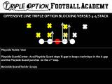 Offensive Line Triple Option Blocking versus 4-4 Stack