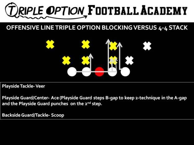 Offensive Line Triple Option Offensive Line Blocking versus 4-4 Stack.