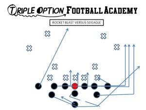 Rocket Blast versus 50 Eagle. PR- Blast (1st level defender) PA, PT, PG- Arc C, BG, BT- Scoop BA- Rocket BR- Cutoff Q- Rocket Steps B- Veer Away Path