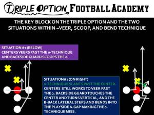 THE KEY BLOCK ON THE TRIPLE OPTION AND THE TWO SITUATIONS WITHIN –VEER, SCOOP, AND BEND TECHNIQUE