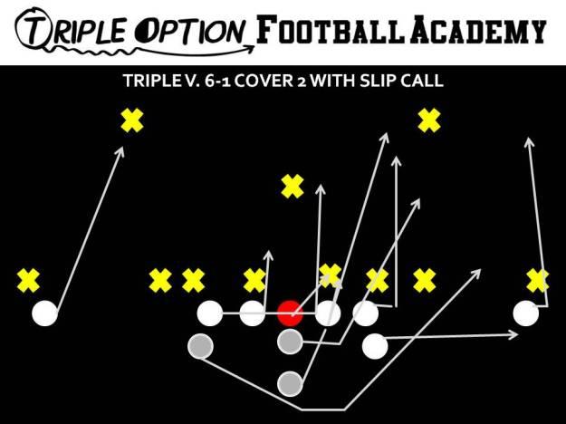 Triple versus 6-1 Cover 2 with Slip Call. PR- Deep Defender PA- 3 PT- Veer PG- Base to Ace C- Veer to Ace BG/BT- Scoop BA- Pitch BR- Cutoff Q- Veer 1, Pitch 2 B- Veer Path
