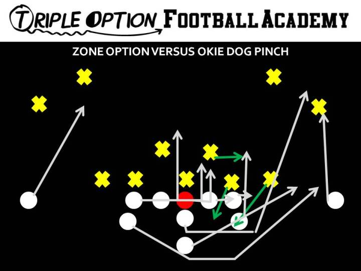 Zone Option versus Okie Dog Pinch. #1 goes inside to the Guard, the Playside Linebacker is walled by the Playside A and the ball is pitched off #2.