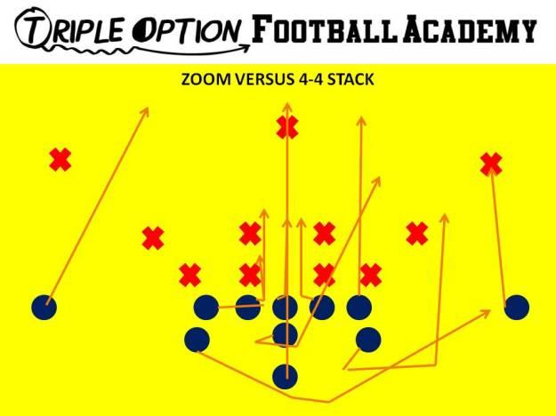 Zoom versus 4-4 Stack. PR- Deep Defender PA- Twirl 3 PT- Veer PG- Veer-Scoop (v. 0,1) C/BG- Ace BT- Scoop BA- Pitch BR- Cutoff Q- Mid 1, Pitch 2 B- Mid Path