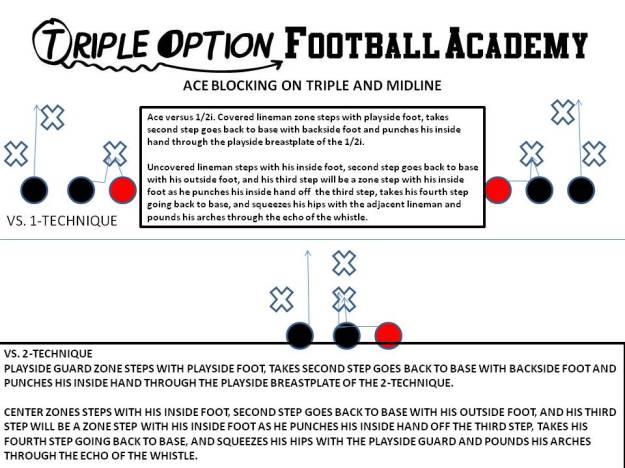 Ace Blocking on Triple and Midline.
