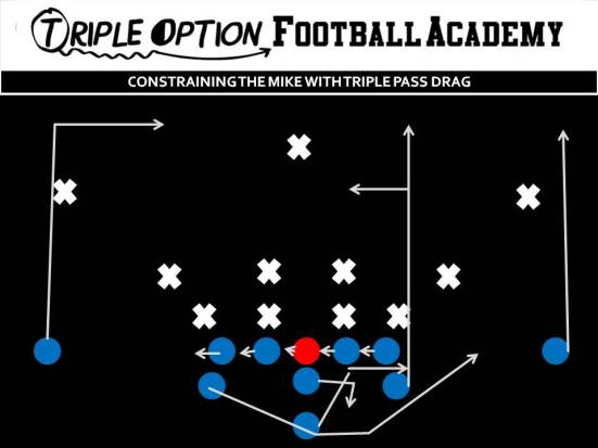 Constraining the Mike with Triple Pass Drag, PR- Vert-Skinny PA- 12-Yard Drag OL- Slide Away BA- Pitch-Kick BR- Deep Drag Q- Triple Pass Steps B- Veer Path-Kick