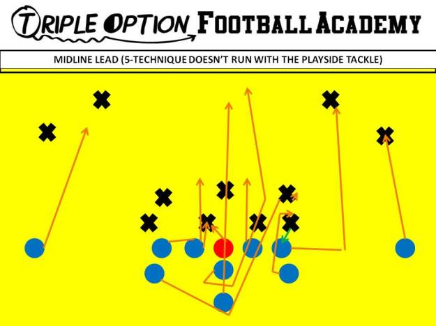 MIDLINE LEAD WHEN 5 TECH STAYS INSIDE. The PA folds inside and fans the 5-technique.  The BA leads through blocking Inside Linebacker to Safety while the Playside Tackle pulls and looks to collision the Safety.