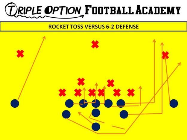 Rocket Toss versus 6-2. PR- Deep Defender PA, PT, PG- Arc C, BG, BT- Scoop BA- Rocket BR- Cutoff Q- Rocket Steps B- Veer Away Path