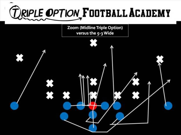 Zoom versus 5-3 Wide. PR- Deep Defender PA- Twirl 3 PT- Veer PG- Veer to Scoop (v. 0, 1) C/BG- Ace BT- Scoop BA- Pitch BR- Cutoff Q- Mid 1, Pitch 2 B- Mid Path