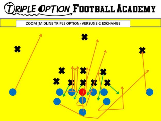 Zoom versus the 3-2 Exchange. PR- Deep Defender PA- Twirl 3 (5-technique) PT- Veer (either veers into #2 or into Mike) PG- Veer to Scoop (with 0-technique slanting the PG scoops the Mike) C/BG- Ace BT- Scoop BA- Pitch BR- Cutoff Q- Mid 1, Pitch 2 B- Mid Path