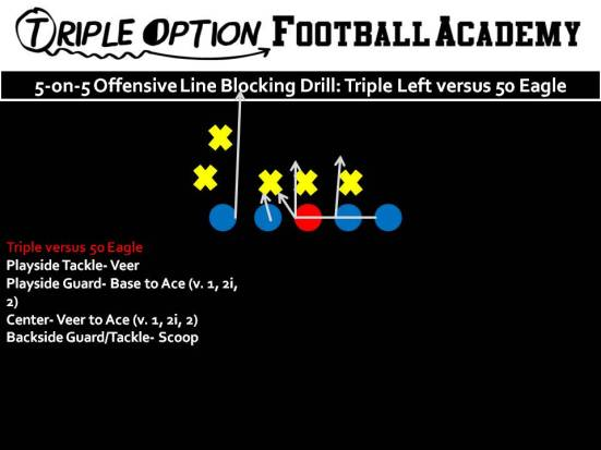 5-on-5 Offensive Line Blocking Drill Triple Option versus 50 Eagle.