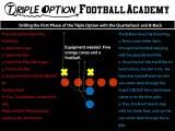 The Six-Step Progression of the Quarterback and B-Back on TripleOption