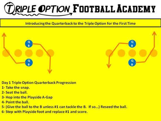 Introducing the Quarterback to the Triple Option for the First Time