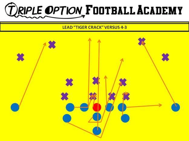 """Midline Lead """"Tiger Crack"""" versus 4-3. PR- Crack PA- Fan PT- Arc (Tiger) PG- Veer to Scoop (v. 0/1) C/BG- Ace BT- Scoop BA- Lead BR- Cutoff Q- Mid 1 B- Mid Path"""