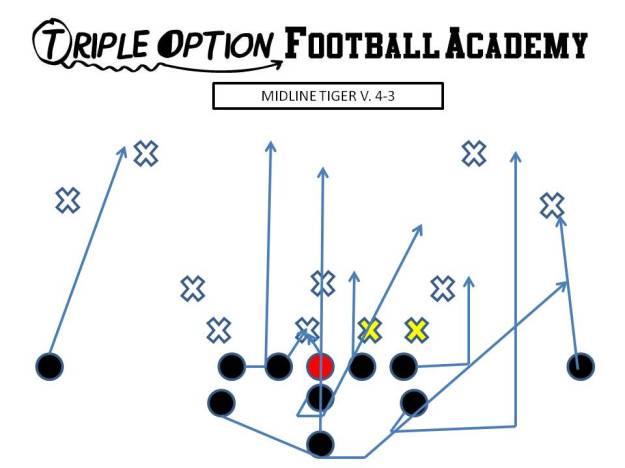 "Zoom ""Tiger"" versus 4-3. PR- Deep Defender PA- Twirl, 4 PT- 3 PG- Veer to Scoop (v. 0/1) C/BG- Ace BT- Scoop BA- Pitch BR- Cutoff Q- Mid 1, Pitch 2 B- Mid Path"