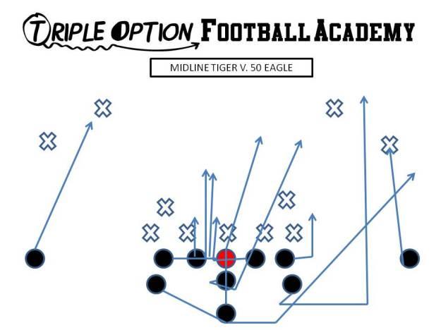 "Zoom with ""Tiger"" adjustment versus 50 Eagle. PR- Deep Defender PA- Twirl, #4 PT- 3 PG- Veer to Scoop (vs. 0/1) C/BG- Ace BT- Scoop BA- Pitch BR- Cutoff Q- Mid 1, Pitch 2 B- Mid Path"