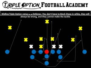 Midline Triple Option versus 4-4 Defense—You don't have to block those in white, they will always be wrong, and they cannot make the tackle.