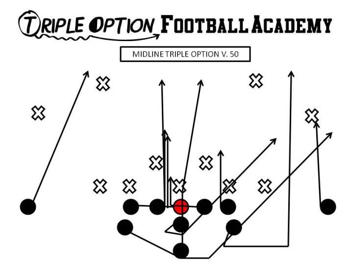 Attacking the 50 Defense with Midline, Rocket, and Triple