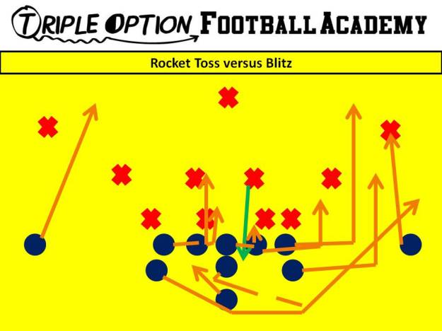 Rocket Toss versus Blitz. PR- Deep Defender PA, PT, PG- Arc C, BG, BT- Scoop BA- Rocket BR- Cutoff Q- Rocket Steps B- Veer Away Path