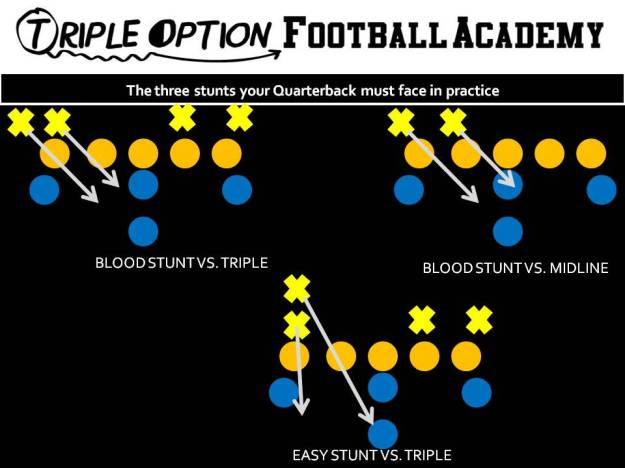 Three stunts your Quarterback must face in practice. 1- Takes the snap. 2- Seats the ball. 3- Hops into the Playside A-gap. 4- Points the Ball. 5- Gives the ball to the B UNLESS #1 can tackle the B. 6. If #1 can tackle the B, the Quarterback reseeds the ball, replaces #1, and scores UNLESS #2 steps at him (diagram 2). 7. If #2 steps at him, he parallel pitches.