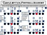 Offensive Line Blocking the Triple Option versus Odd Front DefensiveAlignments