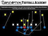 When You Run Triple Option versus 50 Defense, Four Defensive Linemen are AutomaticallyCancelled