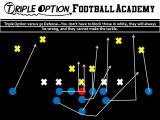 How Running Triple Option v. 50 Defense Automatically Cancels Four Defensive Linemen Without BlockingThem