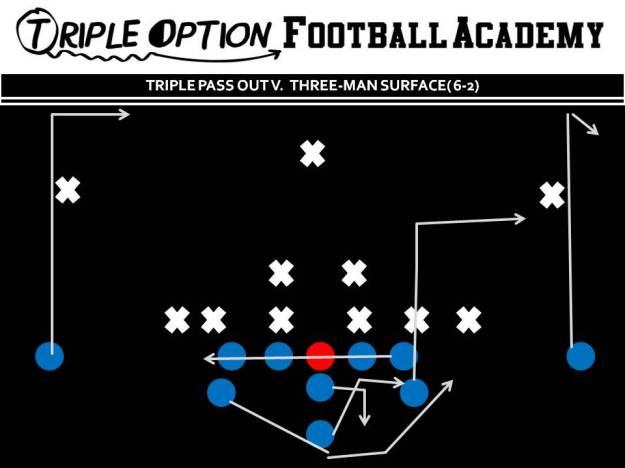 Triple Pass Out versus 3-Man Surface: PR- Hook PA- 6-yard out OL- Slide Away BA- Pitch-Kick BR- Deep Drag Q- Fake Triple, 5-Step Drop, Throw Out B- Veer Path-Kick