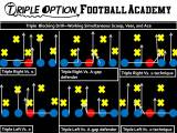 Drilling the Three Offensive Line Blocks that Make the Triple Option Go–The Ace, Veer, and Scoop